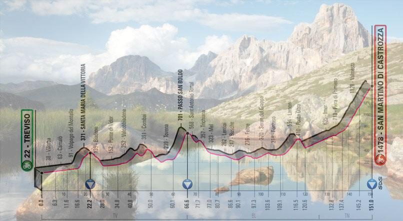 Le Pale di San Martino e, in trasparenza, l'altimetria della diciannovesima tappa del Giro 2019 (www.sanmartino.com)