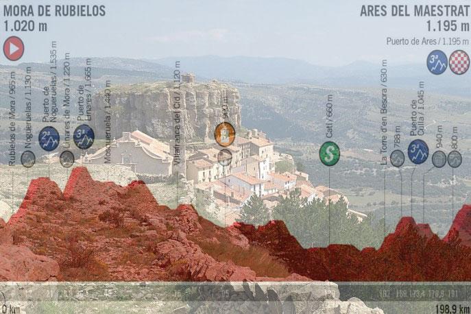 Suggestivo scorcio di Ares del Maestrat e, in trasparenza, laltimetria della sesta tappa della Vuelta 2019 (@ Julio Armelles)