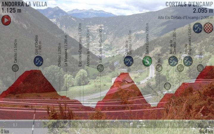 Vista panoramica dalla strada verso Cortals dEncamp e, in trasparenza, laltimetria della nona tappa della Vuelta 2019 (1001puertosdemontana.blogspot.com)