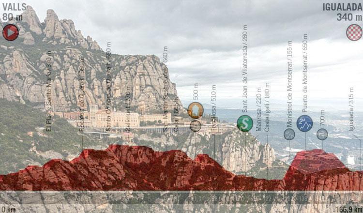 Il monastero di Montserrat e, in trasparenza, laltimetria dellottava tappa della Vuelta 2019 (www.spagna.info)
