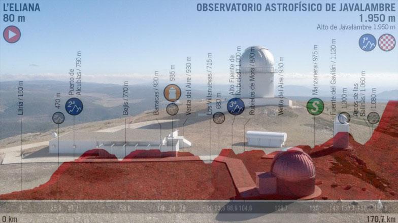 Losservatorio costruito nel 2013 su unaltura della Sierra de Javalambre e, in trasparenza, laltimetria della quinta tappa della Vuelta 2019 (oajweb.cefca.es)