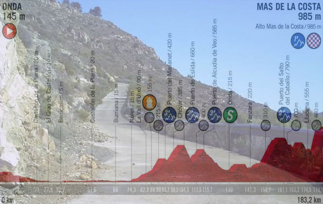 La ripida salita verso Mas de la Costa e, in trasparenza, laltimetria della settima tappa della Vuelta 2019 (www.eltiodelmazo.com)