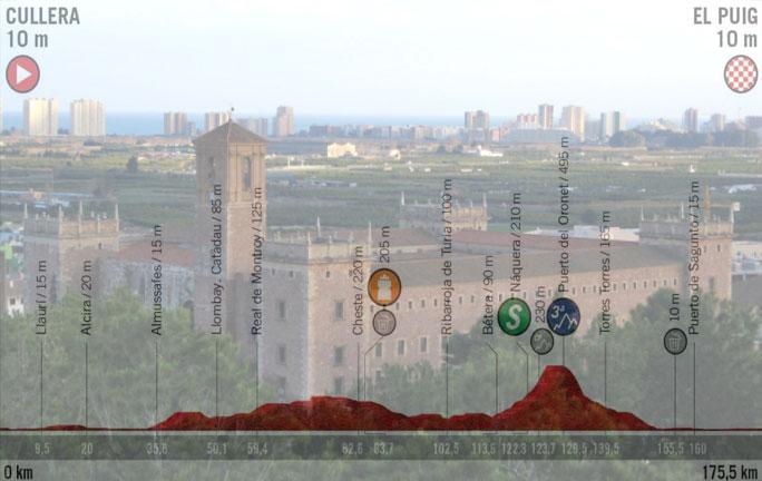 Il monastero di Santa María del Puig e, in trasparenza, laltimetria della quarta tappa della Vuelta 2019 (www.escursioniavalencia.com)
