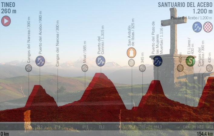 La croce eretta presso il Santuario del Acebo e, in trasparenza, l'altimetria della quindicesima tappa della Vuelta 2019 (www.turismoasturias.es)
