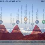 VUELTA 2019 – LA ETAPA DEL DÍA: COLMENAR VIEJO – BECERRIL DE LA SIERRA