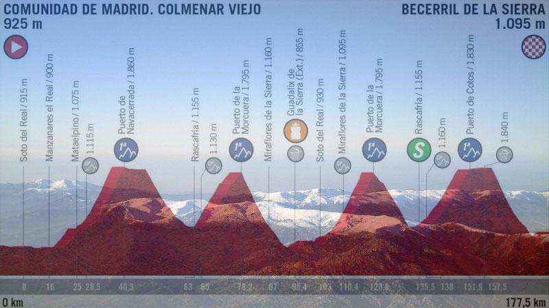 La Sierra de Guadarrama vista dall'aereo e, in trasparenza, l'altimetria della diciottesima tappa della Vuelta 2019 (wikipedia)