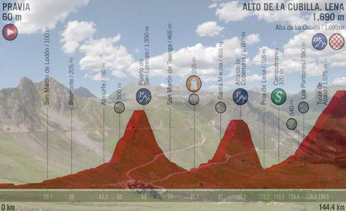 La strada che sale verso l'Alto de la Cubilla e, in trasparenza, l'altimetria della sedicesima tappa della Vuelta 2019 (as.com)