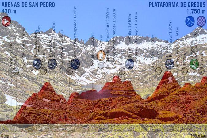 Uno spettacolare scorcio della Sierra de Gredos e, in trasparenza, l'altimetria della ventesima tappa della Vuelta 2019 (www.hoteles.net)