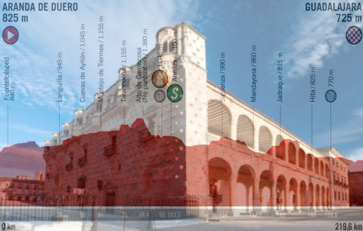 Il palazzo dell'Infantado a Gaudalajara e, in trasparenza, l'altimetria della diciassettesima tappa della Vuelta 2019 (www.eldiario.es)