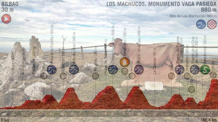 Il monumento alla vaca pasiega in vetta alla salita de Los Machucos e, in trasparenza, laltimetria della tredicesima tappa della Vuelta 2019 (www.sportfair.it)