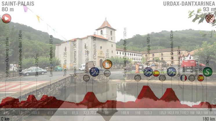 Il monastero di Urdax e, in trasparenza, laltimetria dellundicesima tappa della Vuelta 2019 (www.antiguabodega.es)