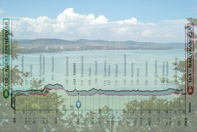 Il lago Balaton e, in trasparenza, l'altimetria della terza tappa del Giro 2020 (termalfurdok.com)