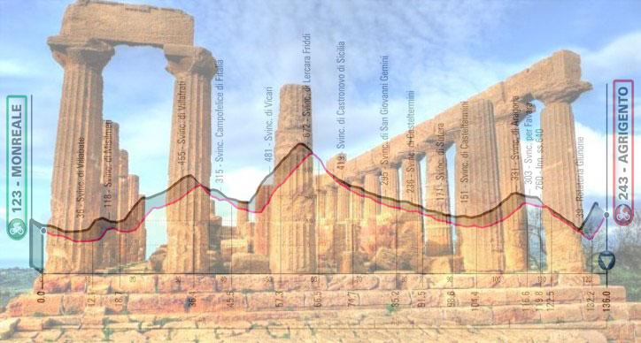 Il tempio di Giunone e, in trasparenza, l'altimetria della quarta tappa del Giro 2020 (www.balarm.it)