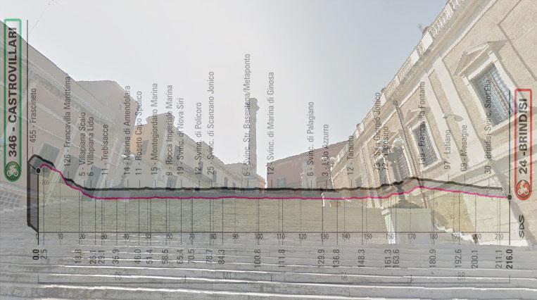 La scalinata e le due colonne romane poste al termine della Via Appia Antica a Brindisi e, in trasparenza, l'altimetria dell'ottava tappa del Giro 2020 (Google Street View)