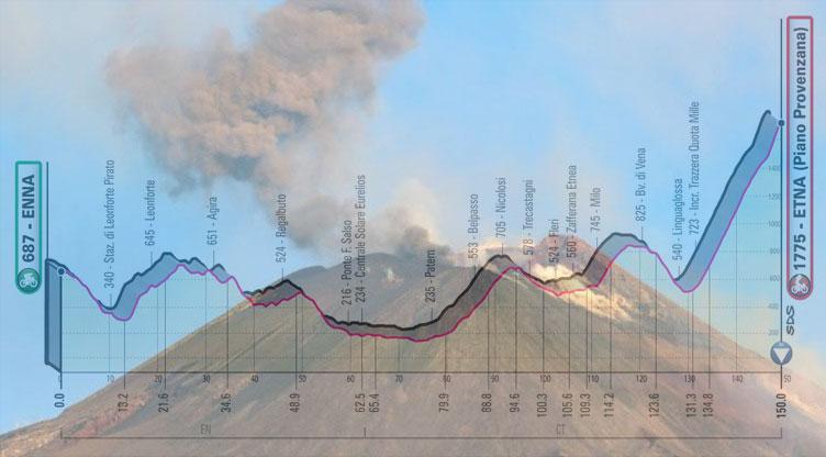 L'Etna fumante e, in trasparenza, l'altimetria della quinta tappa del Giro 2020 (www.quotidiano.net)