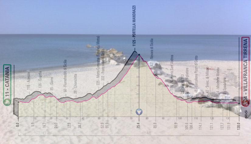 La spiaggia di Villafranca Tirrena e, in trasparenza, l'altimetria della sesta tappa del Giro 2020 (www.tripadvisor.com)