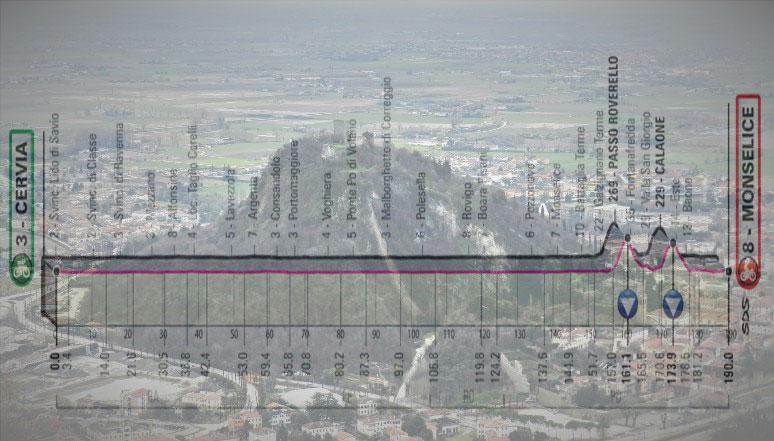 La collina del Mastio Federiciano dominante il centro di Monselice, in trasparenza, l'altimetria della tredicesima tappa del Giro 2020 (www.euganeamente.it)