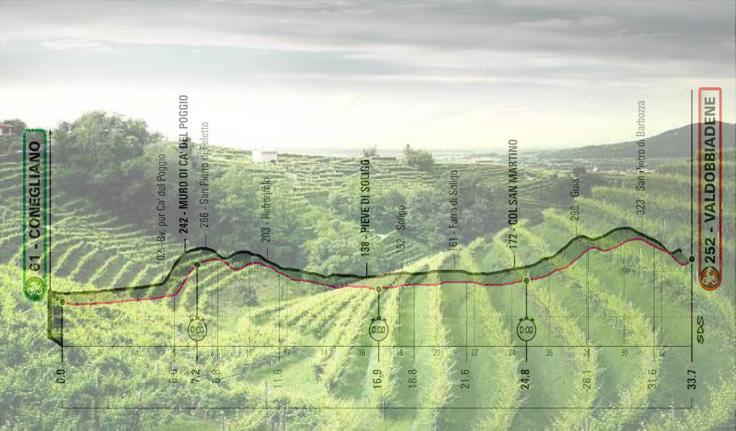 I vigneti del Prosecco e, in trasparenza, l'altimetria della quattordicesima tappa del Giro 2020 (donnasommeliereuropa.files.wordpress.com)