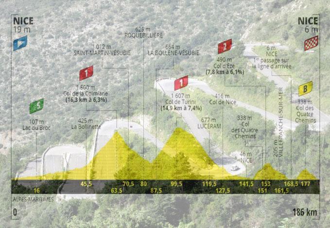Laltimetria della seconda tappa e, in trasparenza, i tornanti della salita del Col de Turini (www.alpes4ever.com)