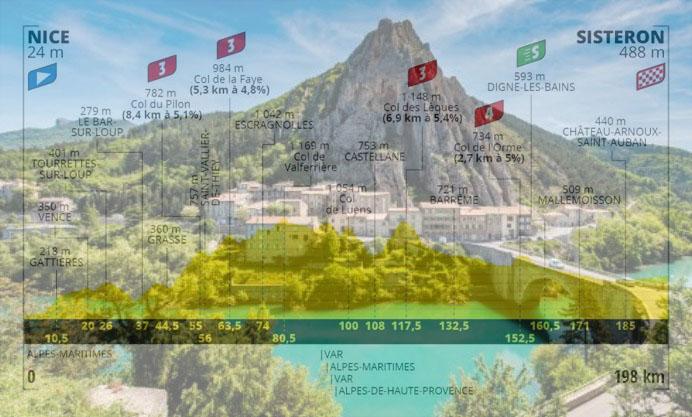 Sisteron dominata dalla Rocher de Baume e, in trasparenza, laltimetria della terza tappa (TripAdvisor)