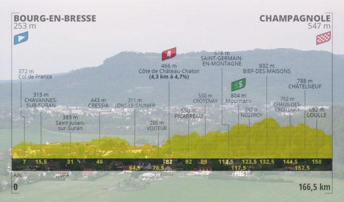 Vista panoramica su Champagnole e, in trasparenza, laltimetria della diciannovesima tappa (wikipedia)