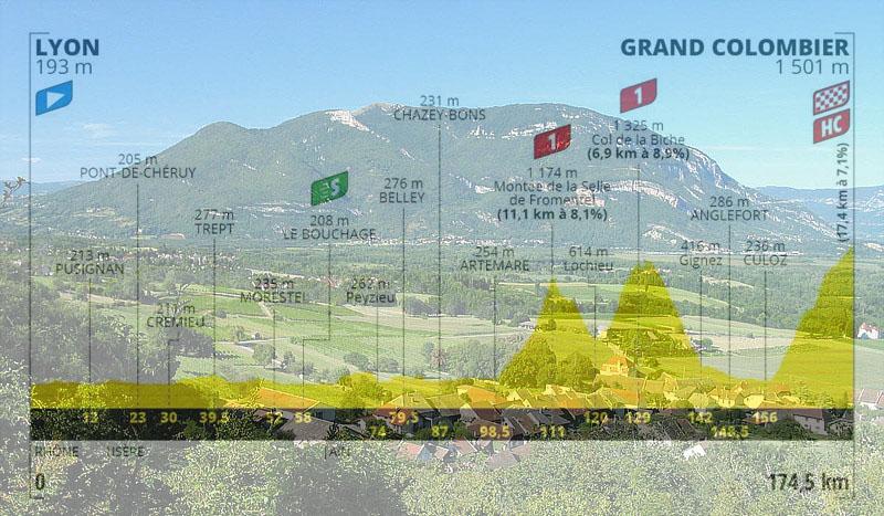 Il Grand Colombier e, in trasparenza, laltimetria della quindicesima tappa (wikipedia)