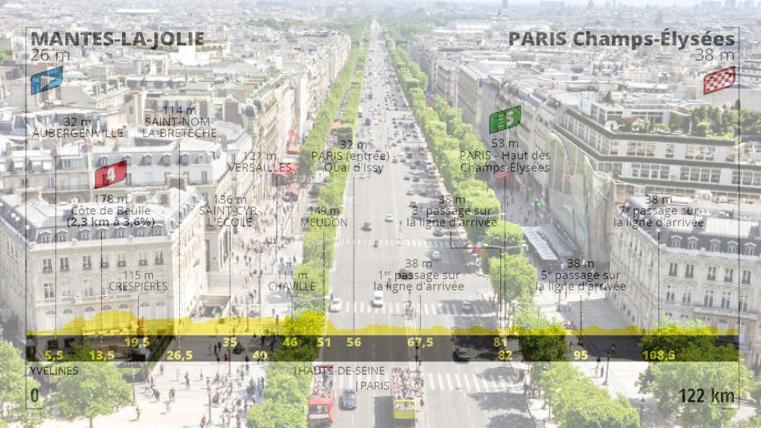 LAvenue des Champs-Élysées e, in trasparenza, laltimetria dellultima tappa del Tour (www.getyourguide.it)