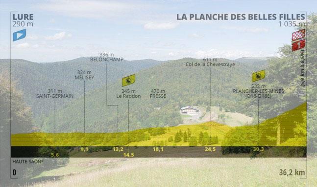 La Planche des Belles Filles e, in trasparenza, laltimetria della ventesima tappa (france3-regions.francetvinfo.fr)