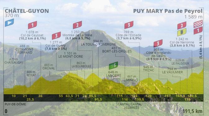 Il Puy Mary e, in trasparenza, laltimetria della tredicesima tappa (www.hautesterrestourisme.fr)
